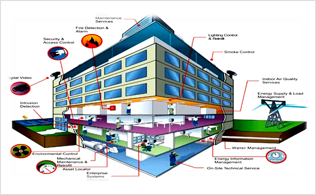 Integrated Building Management Systems Micro Engineering